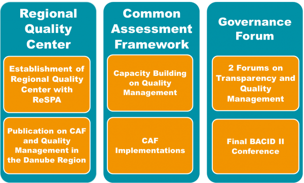 Overview of the Governance Forum